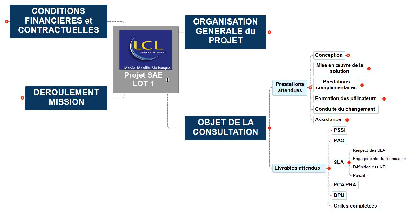 SAE - CCTP plan - V07_AHK_22032021 Mind Maps