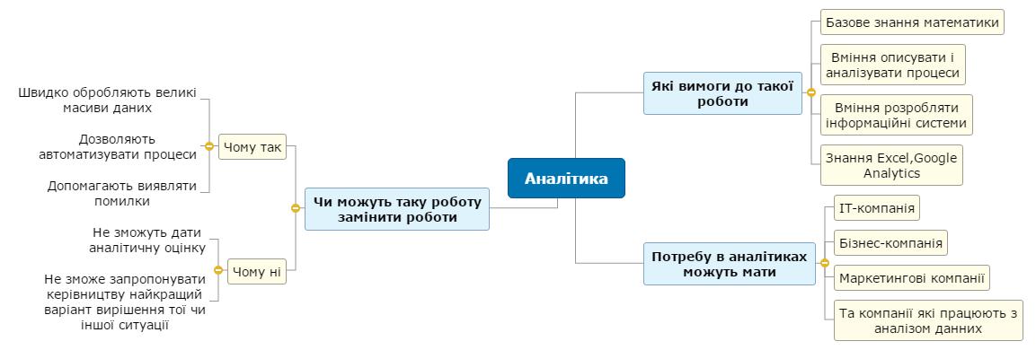 Аналітика1 Mind Map