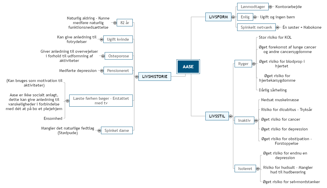 AASE Mind Map
