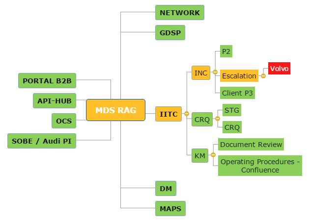 MDS RAG Mind Map