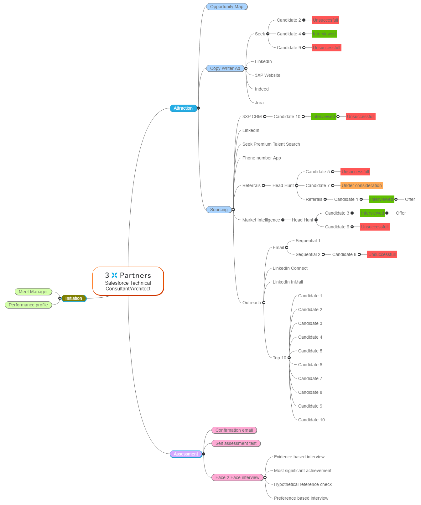Sample - Salesforce Technical Consultant - Architect Mind Map