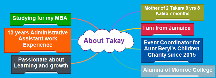 About Takay Francis Mind Map