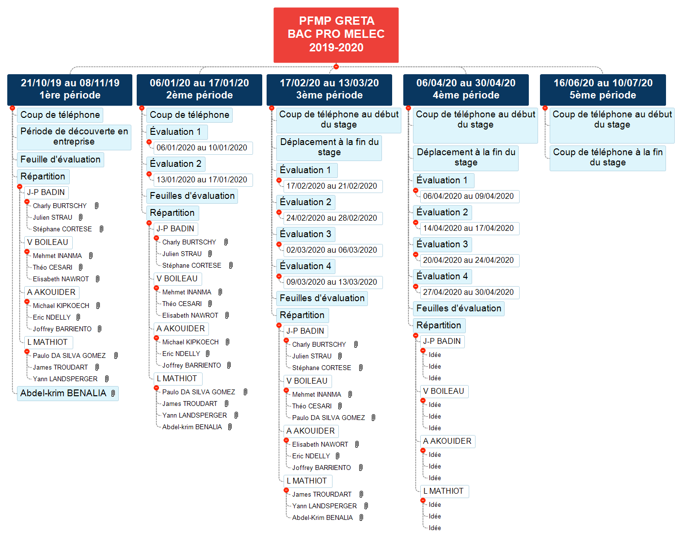 PFMP GRETA  BAC PRO MELEC 2019-2020 WBS
