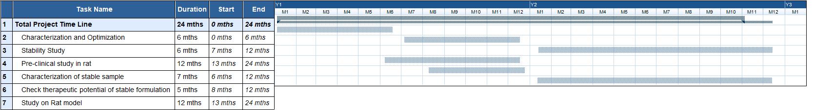 Glantt Chart Gantt Chart