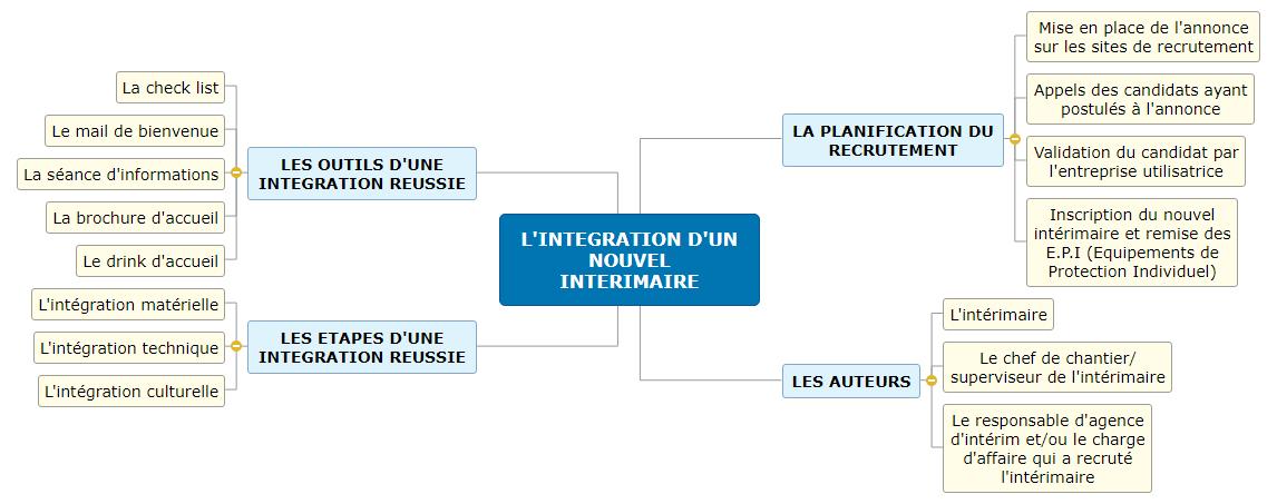 L'INTEGRATION D'UN NOUVEL INTERIMAIRE1 Mind Maps