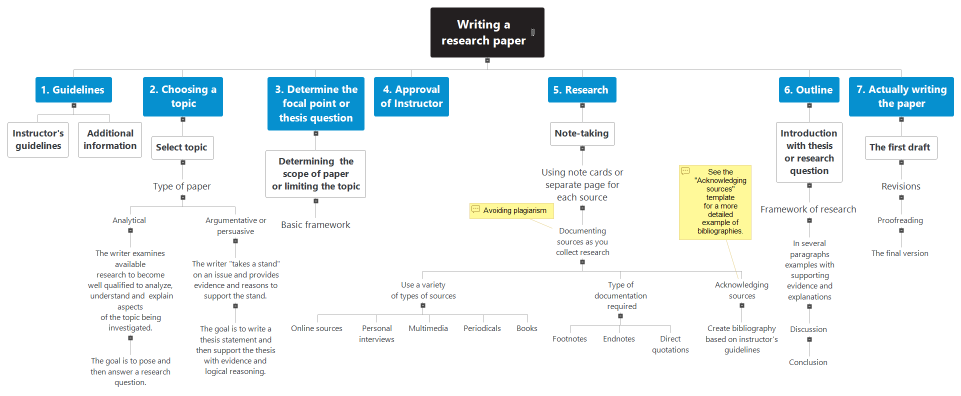 Research Paper Mind Map
