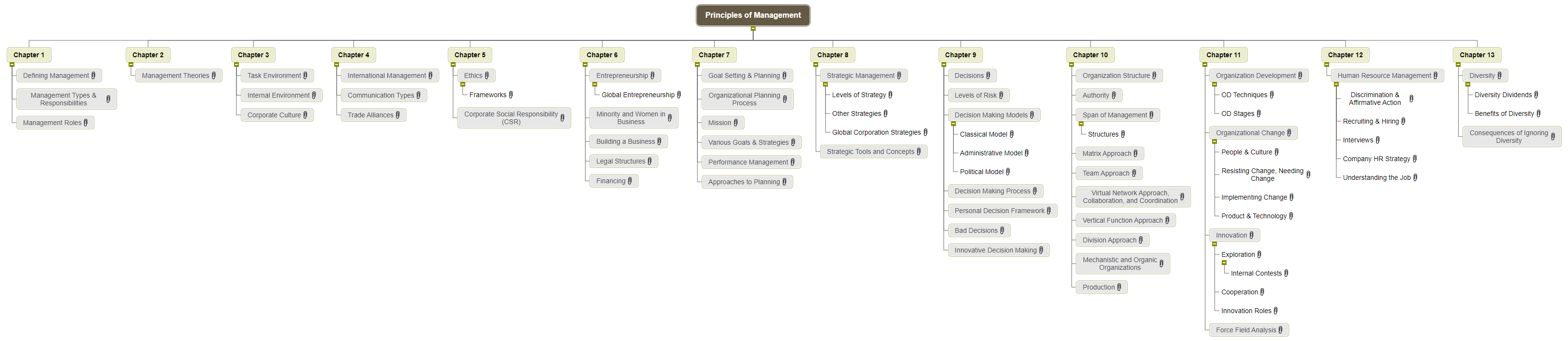 Principles of Management WBS