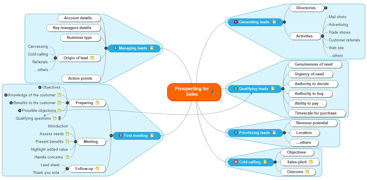 Prospecting for Sales Mind Map