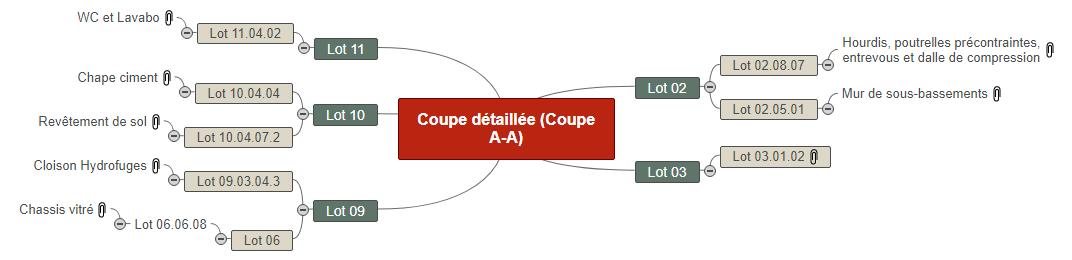 Coupe détaillée (Coupe A-A)1 Mind Maps