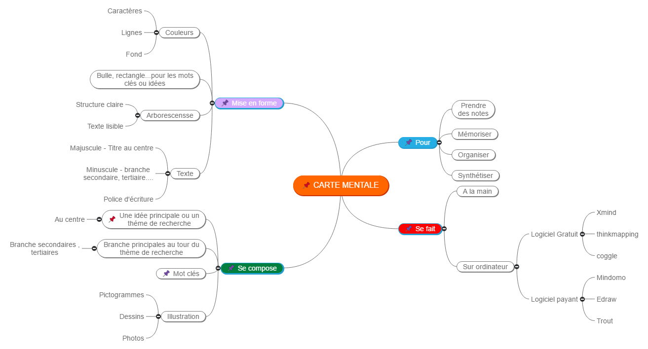 Carte mental Mind Maps