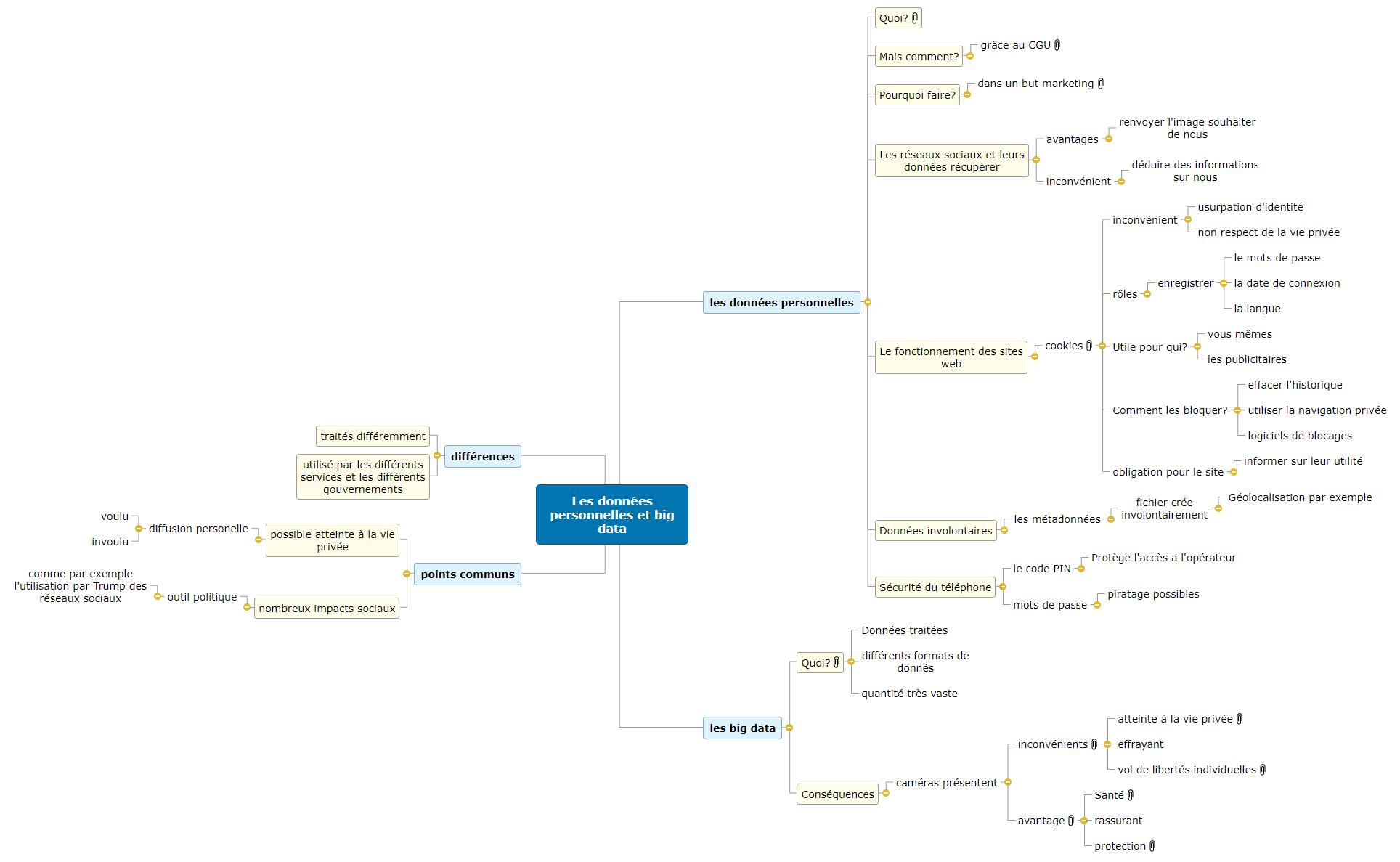 Les données personnelles et big data Mind Maps