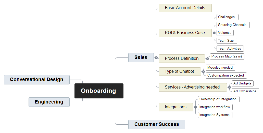 Onboarding Mind Map