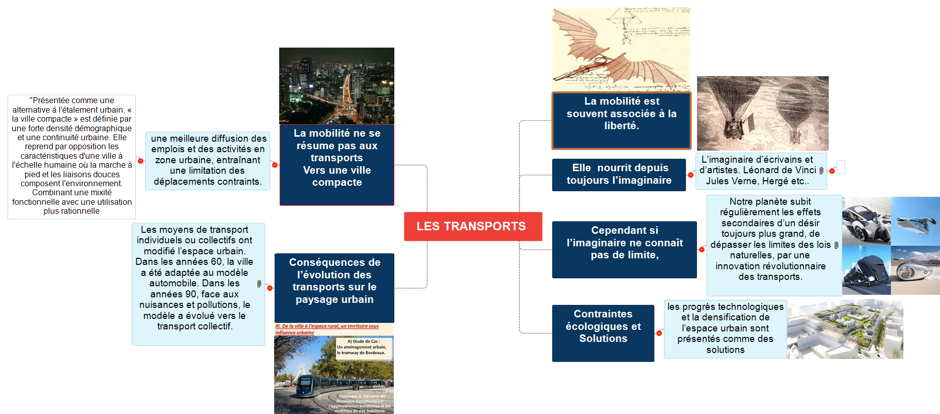 LES TRANSPORTS.1.docx Mind Maps