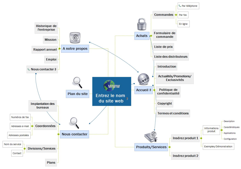 Site web - Général Mind Map