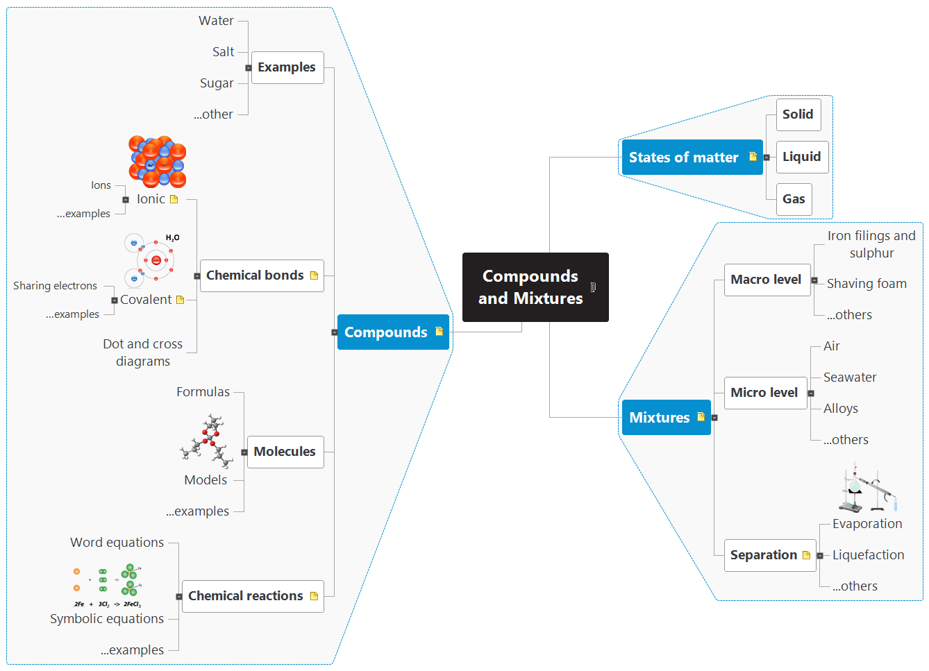 Compounds and Mixtures Mind Map