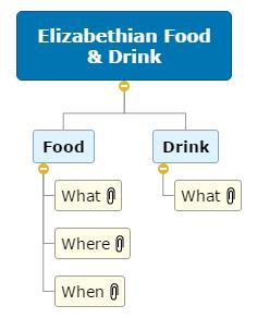 Elizabethian Food & Drink WBS