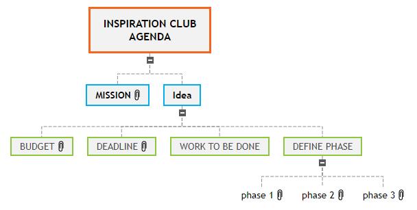 INSPIRATION CLUB AGENDA2 Mind Map