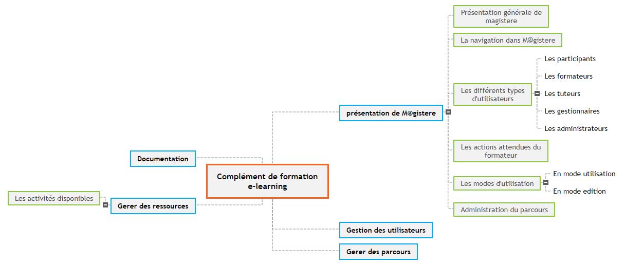 Complément de formation e-learning Mind Maps