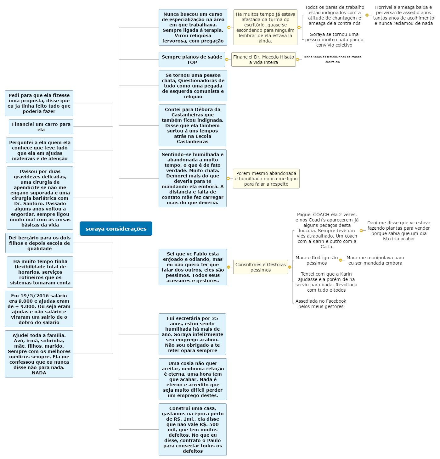 soraya considerações ultima versao Mind Map