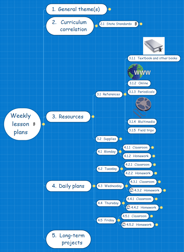 Lesson Plan - Weekly Mind Map