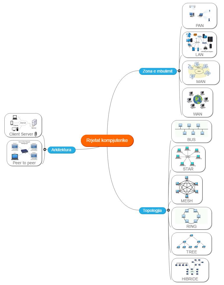 Rrjetat kompjuterike Mind Map