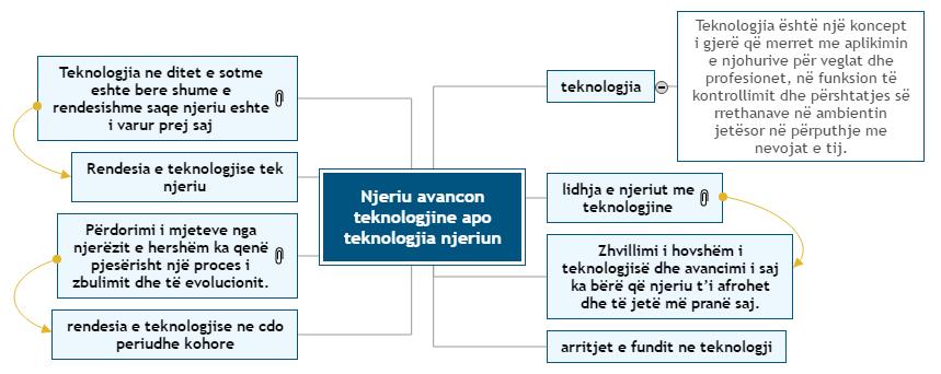 Njeriu avancon teknologjine apo teknologjia njeriun Mind Map