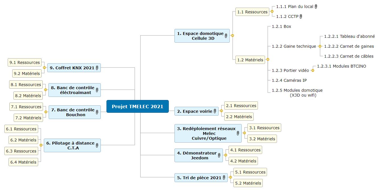 Projets TMELEC 2021 Mind Maps