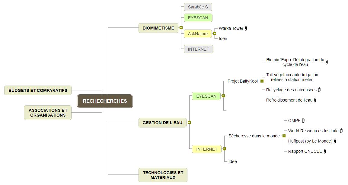 RECHECHERCHES1 Mind Maps