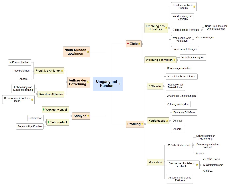 Umgang mit Kunden Mind Map