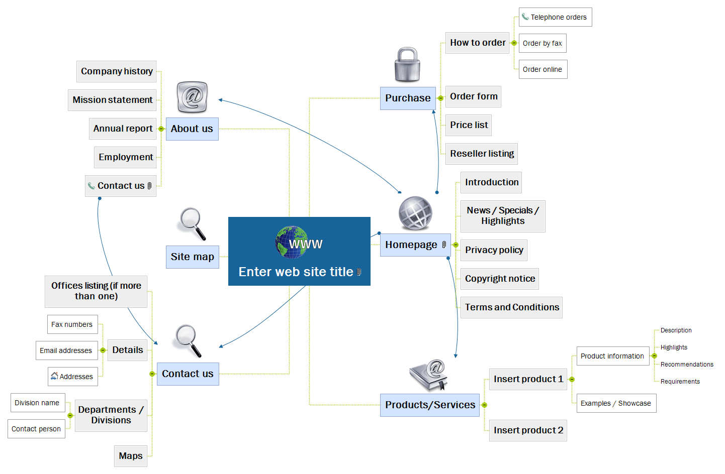 Website - Generic Mind Map