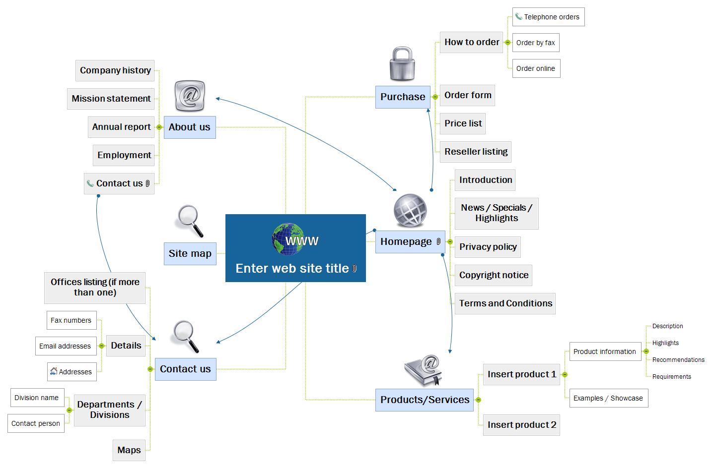 Website - Generic Mind Map