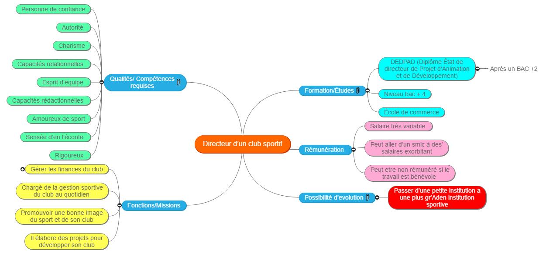 Mind Map directeurs sportif Mind Maps