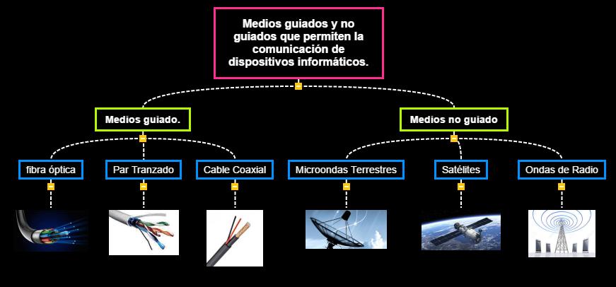 los medios guiados y no guiados que permiten la comunicación de dispositivos informáticos. Mind Map