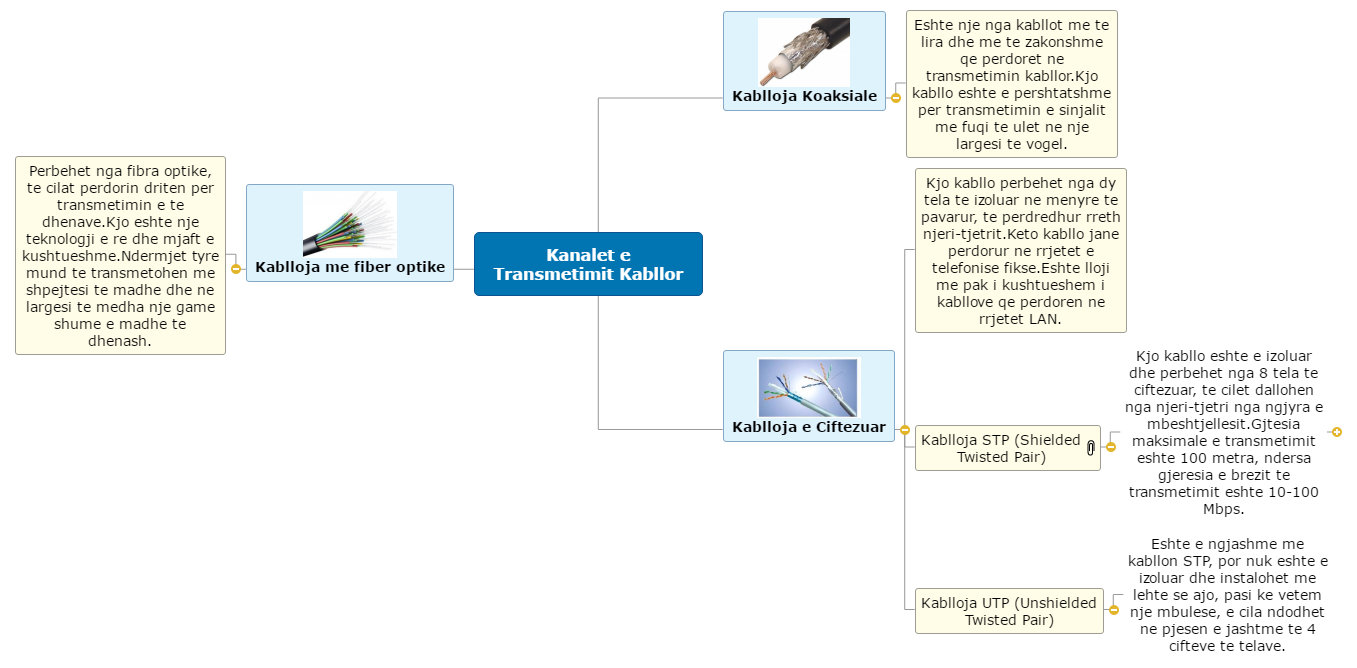 Kanalet e Transmetimit Kabllor Mind Map