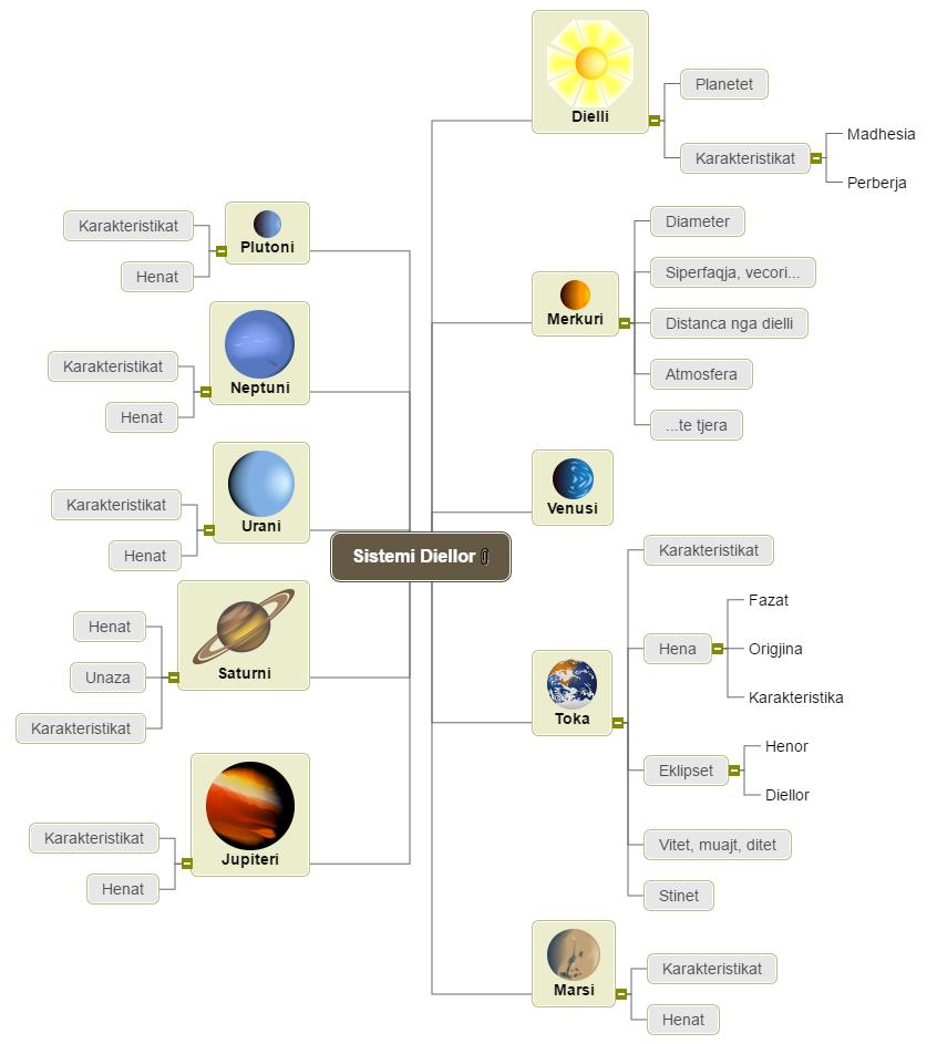 Sistemi Diellor Mind Map