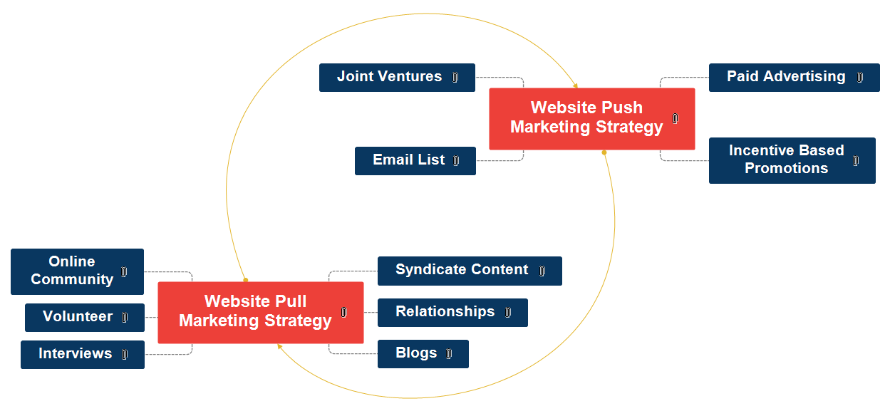 Website Push-Pull Marketing Strategy Mind Map