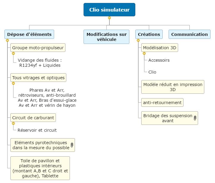 Projet SDIS37 Clio simulateur WBS