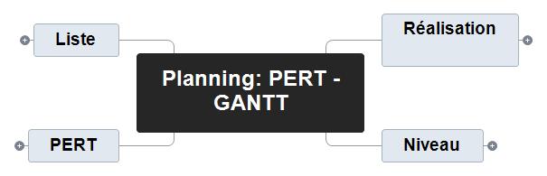 Planning PERT - GANTT corbiere Mind Maps