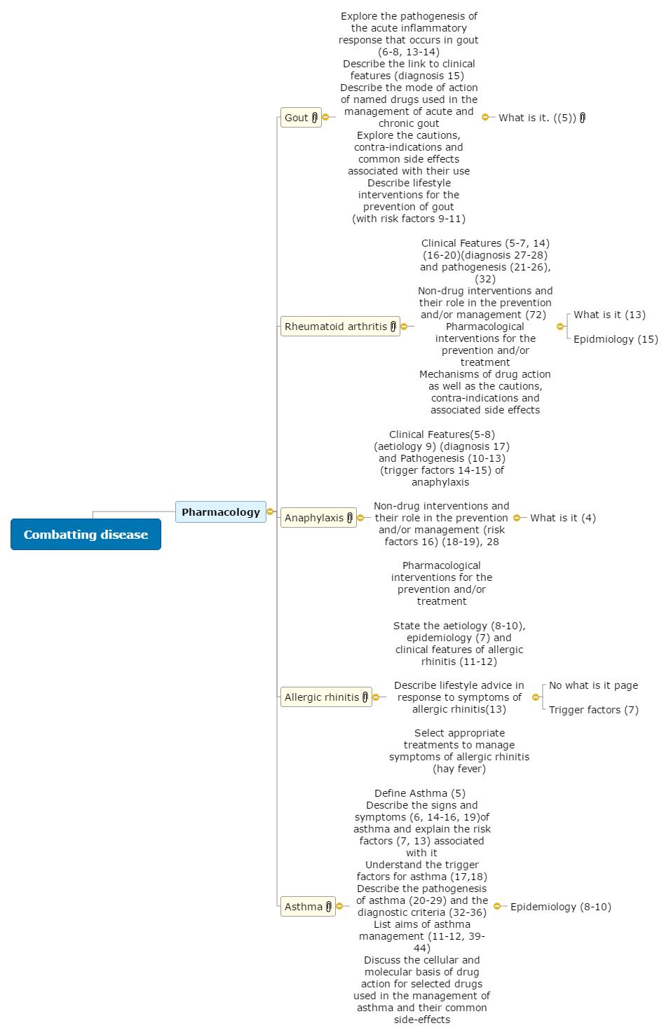 Combatting disease(15) Mind Map