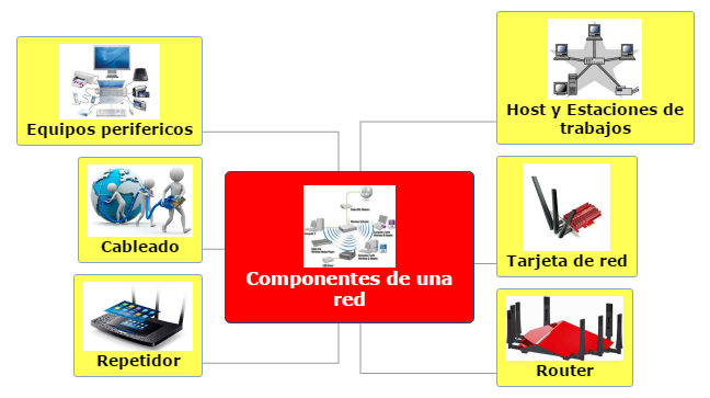 Componentes de una red(Hardware) Mind Map