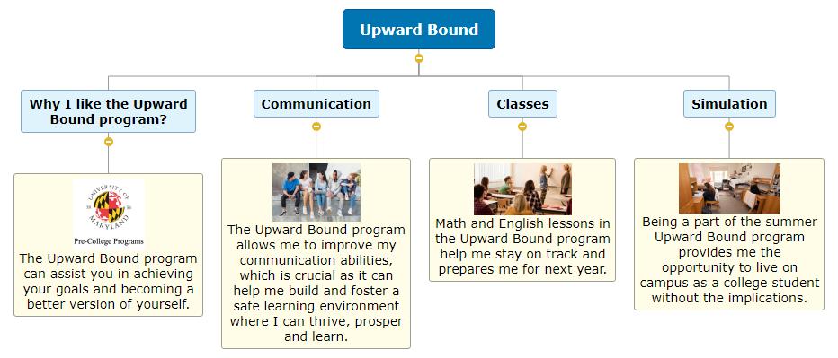 Upward Bound (Project) Mind Map