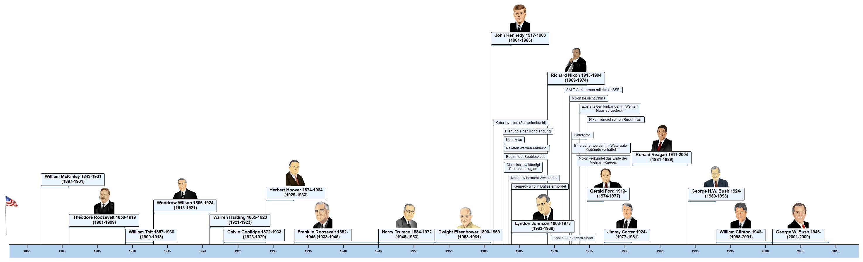 Präsidenten der USA ab 1900 Zeitleiste