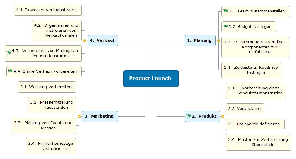 Produkteinführung Mind Map