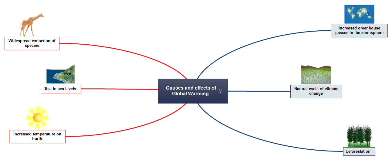 Causes and Effect Mind Map