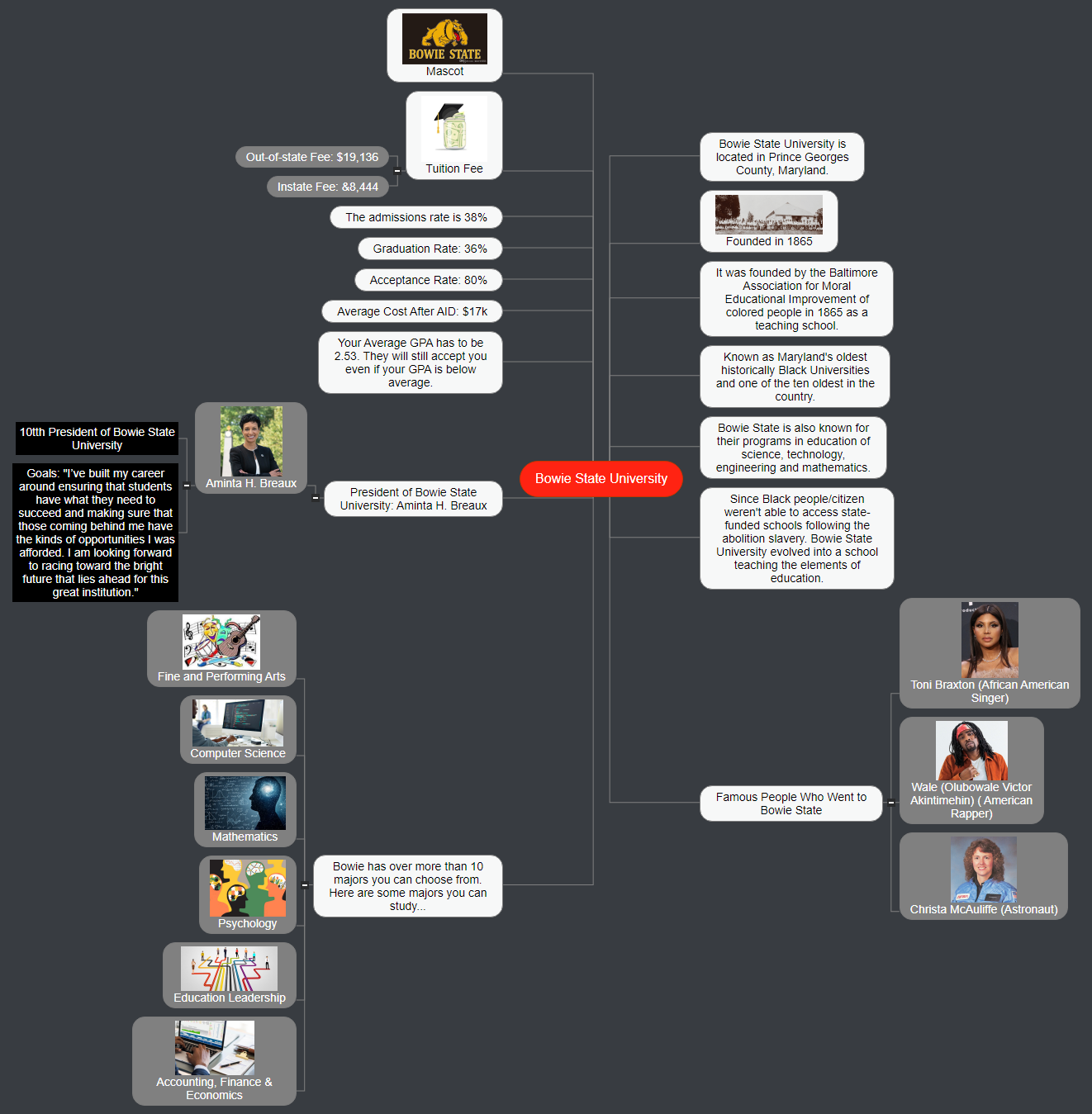 Bowie State University Mind Map
