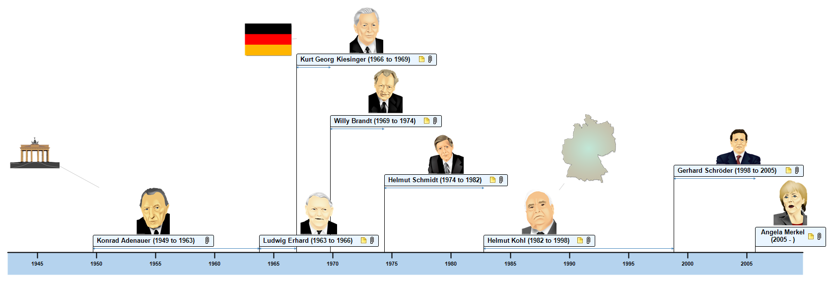 German Chancellors Timeline