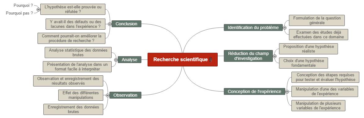 Recherche scientifique Mind Maps