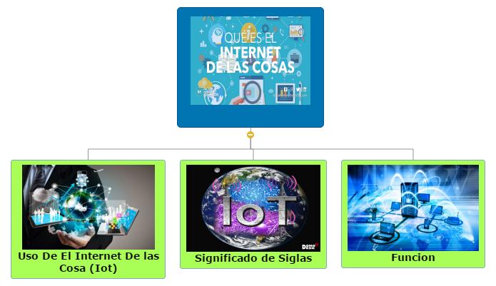 Internet De Las Cosas Mind Map