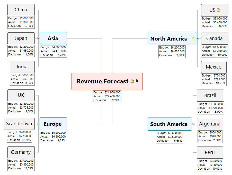 Revenue Forecast Mind Map