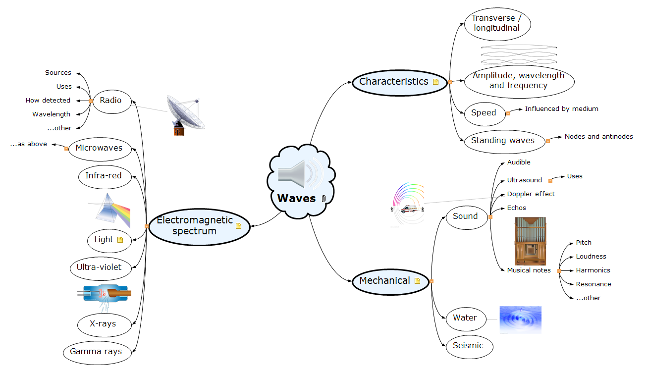 Waves Mind Map
